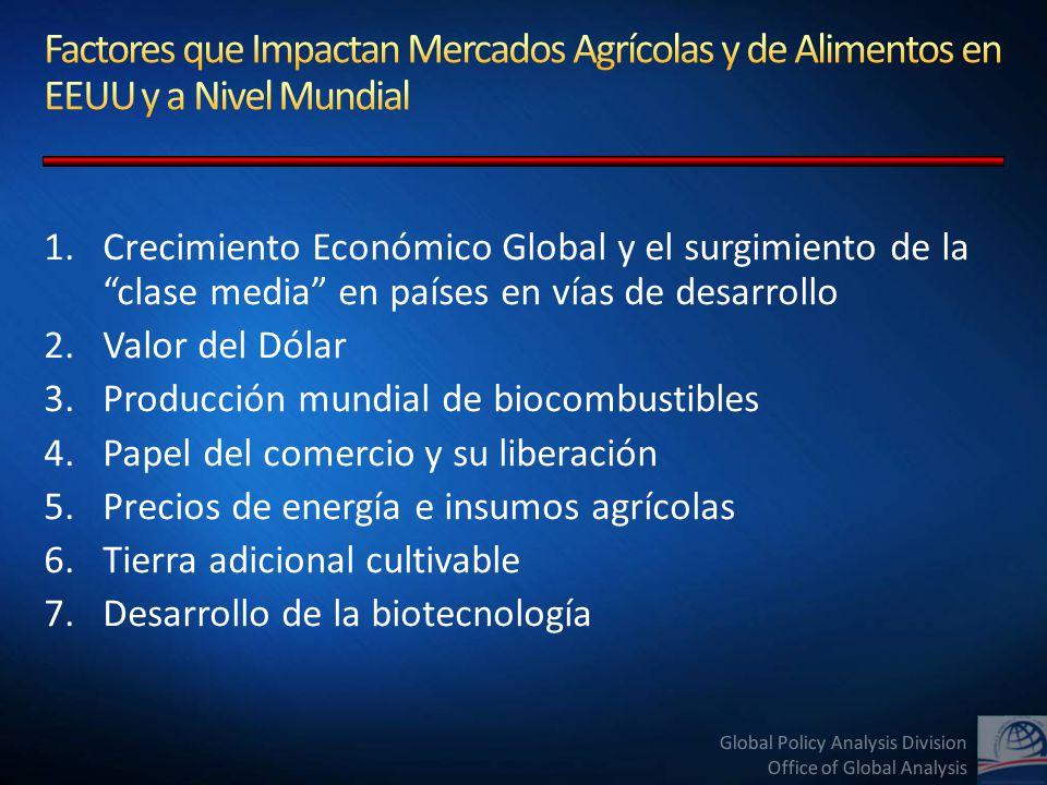 Global Policy Analysis Division Office of Global Analysis Fuente: Atlas de Comercio Mundial; Proyecciones de USDA/FAS/OGA