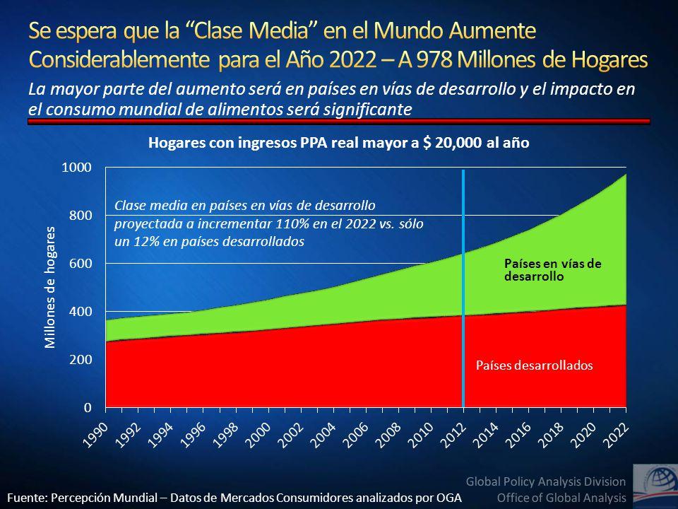Global Policy Analysis Division Office of Global Analysis 24% de los hogares en estos países son clase media.