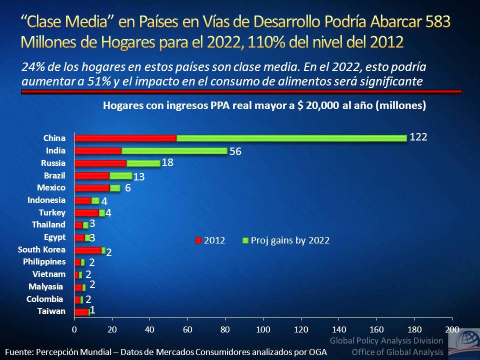 Fuente: USDA, Servicio de Investigación Económica usando el Datos del 2005 del Programa de Comparación Internacional