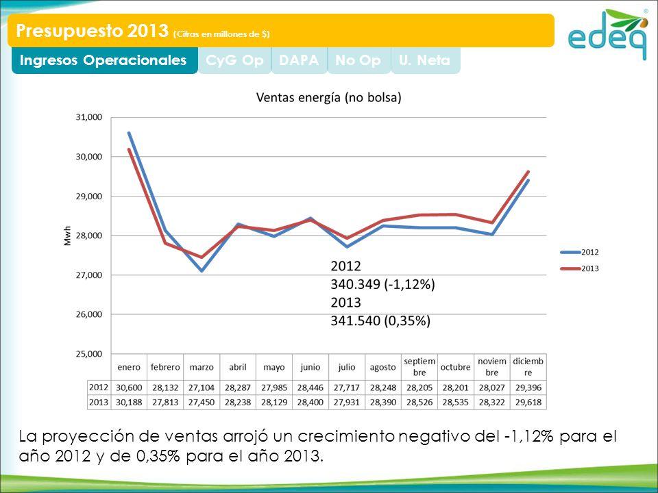 U. NetaNo OpDAPACyG OpIngresos Operacionales Presupuesto 2013 (Cifras en millones de $) La proyección de ventas arrojó un crecimiento negativo del -1,