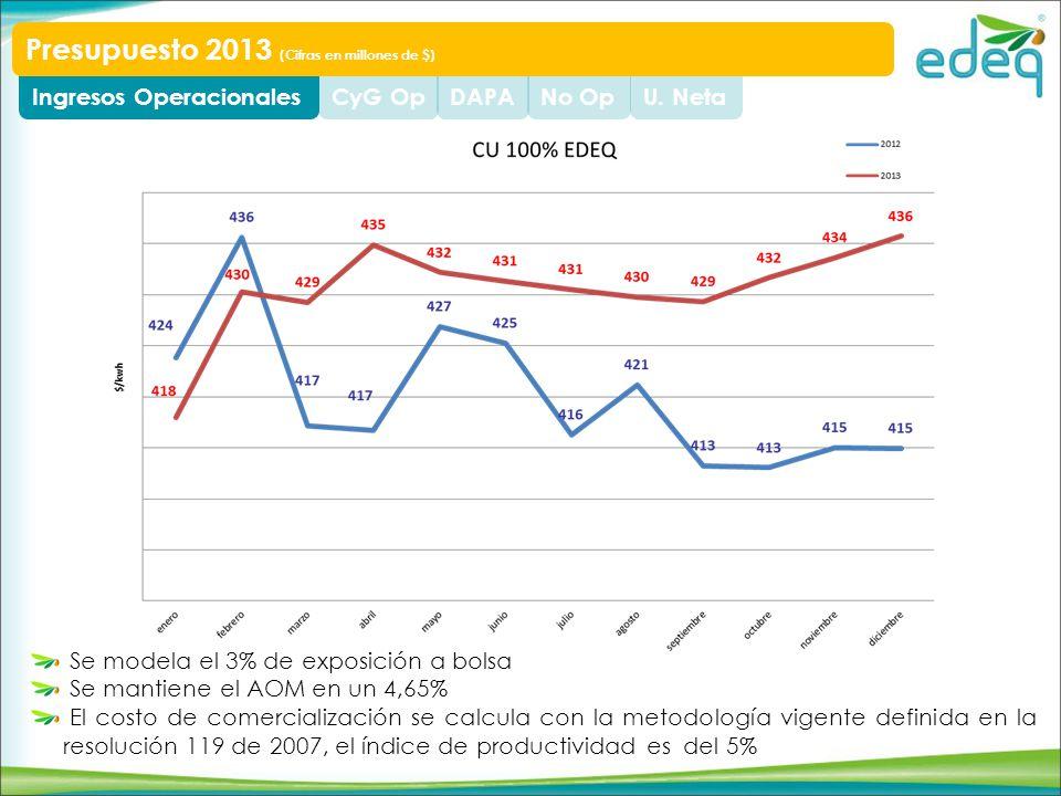 U. NetaNo OpDAPACyG OpIngresos Operacionales Presupuesto 2013 (Cifras en millones de $) Se modela el 3% de exposición a bolsa Se mantiene el AOM en un