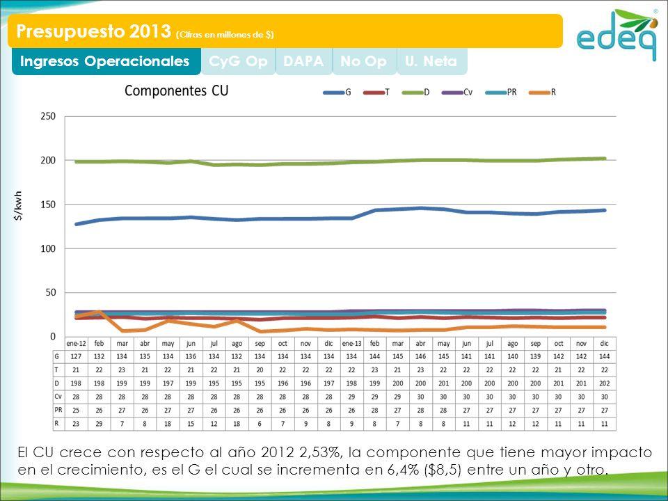 U. NetaNo OpDAPACyG OpIngresos Operacionales Presupuesto 2013 (Cifras en millones de $) El CU crece con respecto al año 2012 2,53%, la componente que