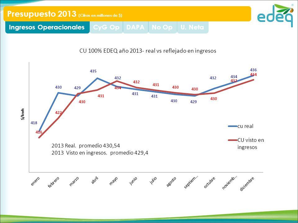 U. NetaNo OpDAPACyG OpIngresos Operacionales Presupuesto 2013 (Cifras en millones de $)