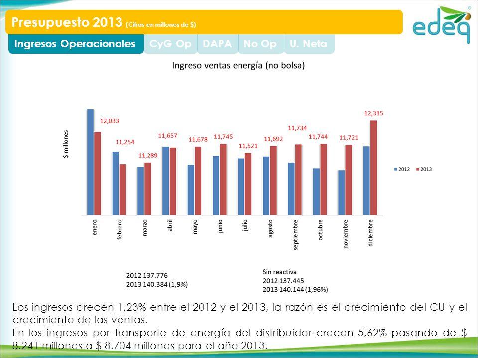 U. NetaNo OpDAPACyG OpIngresos Operacionales Presupuesto 2013 (Cifras en millones de $) Los ingresos crecen 1,23% entre el 2012 y el 2013, la razón es
