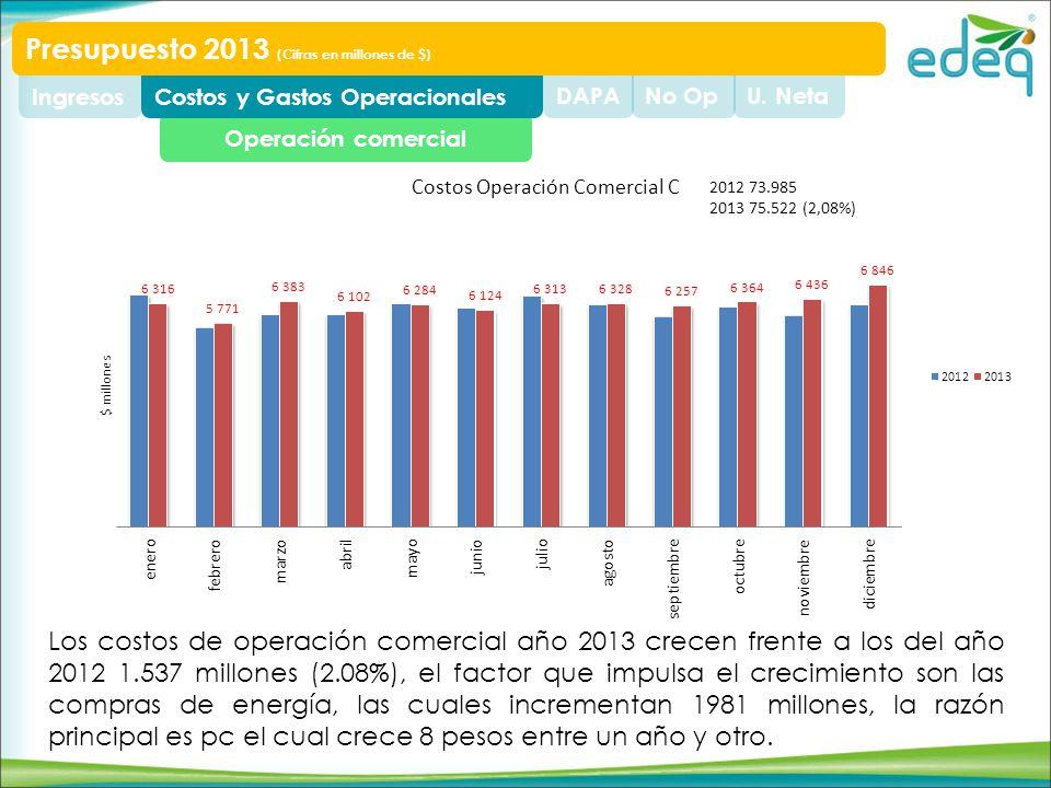 2012 73.985 2013 75.522 (2,08%) Los costos de operación comercial año 2013 crecen frente a los del año 2012 1.537 millones (2.08%), el factor que impulsa el crecimiento son las compras de energía, las cuales incrementan 1981 millones, la razón principal es pc el cual crece 8 pesos entre un año y otro.