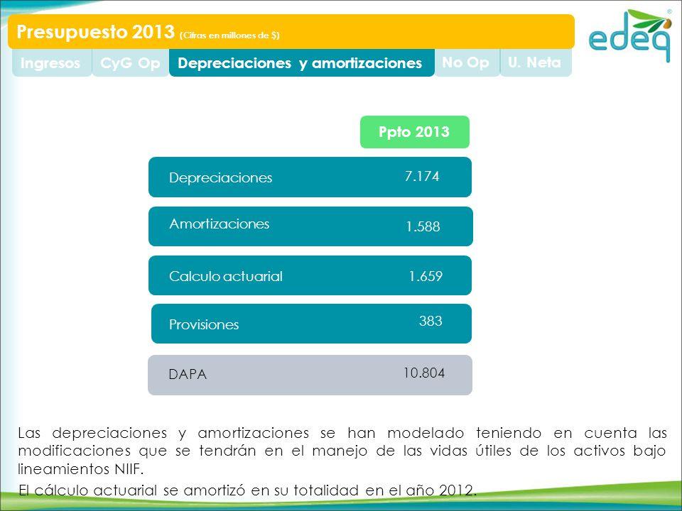 U. NetaNo OpDepreciaciones y amortizacionesCyG OpIngresos Presupuesto 2013 (Cifras en millones de $) Depreciaciones Amortizaciones 7.174 1.588 DAPA 10
