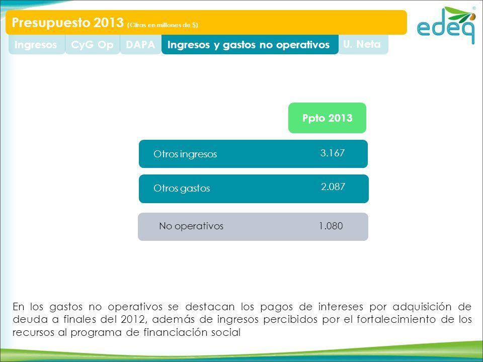 U. NetaIngresos y gastos no operativosDAPACyG OpIngresos Presupuesto 2013 (Cifras en millones de $) Otros ingresos Otros gastos 3.167 2.087 No operati
