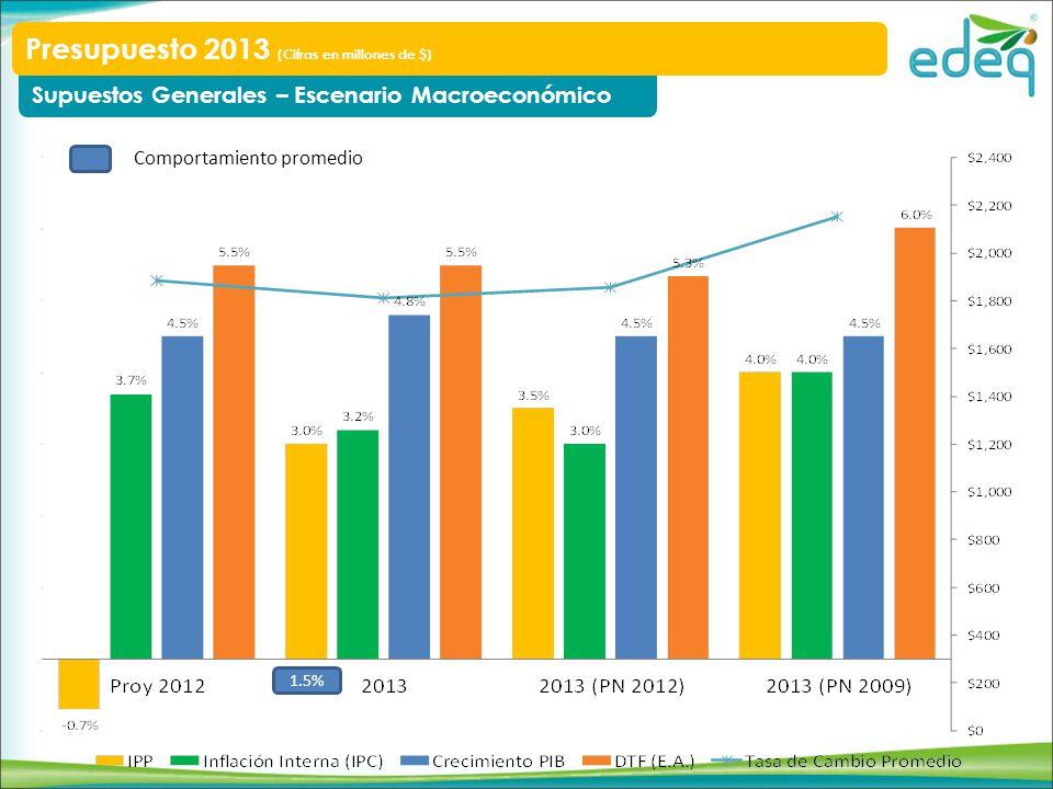 Modernización y Reposición Las inversiones en reposición de redes para el año 2013 estarán enfocadas en la atención de los circuitos ubicados en la zona sur del departamento, en donde actualmente se presenta el mayor número de fallas.