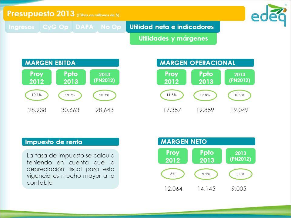 Utilidades y márgenes Utilidad neta e indicadoresNo OpDAPACyG OpIngresos Presupuesto 2013 (Cifras en millones de $) Proy 2012 Ppto 2013 2013 (PN2012) 19.1% 19.7%18.3% MARGEN EBITDA 28.64330.66328.938 Proy 2012 Ppto 2013 2013 (PN2012) 8% 9.1%5.8% MARGEN NETO 9.00514.14512.064 Proy 2012 Ppto 2013 2013 (PN2012) 11.5% 12.8%10.9% MARGEN OPERACIONAL 19.04919.85917.357 Impuesto de renta La tasa de impuesto se calcula teniendo en cuenta que la depreciación fiscal para esta vigencia es mucho mayor a la contable