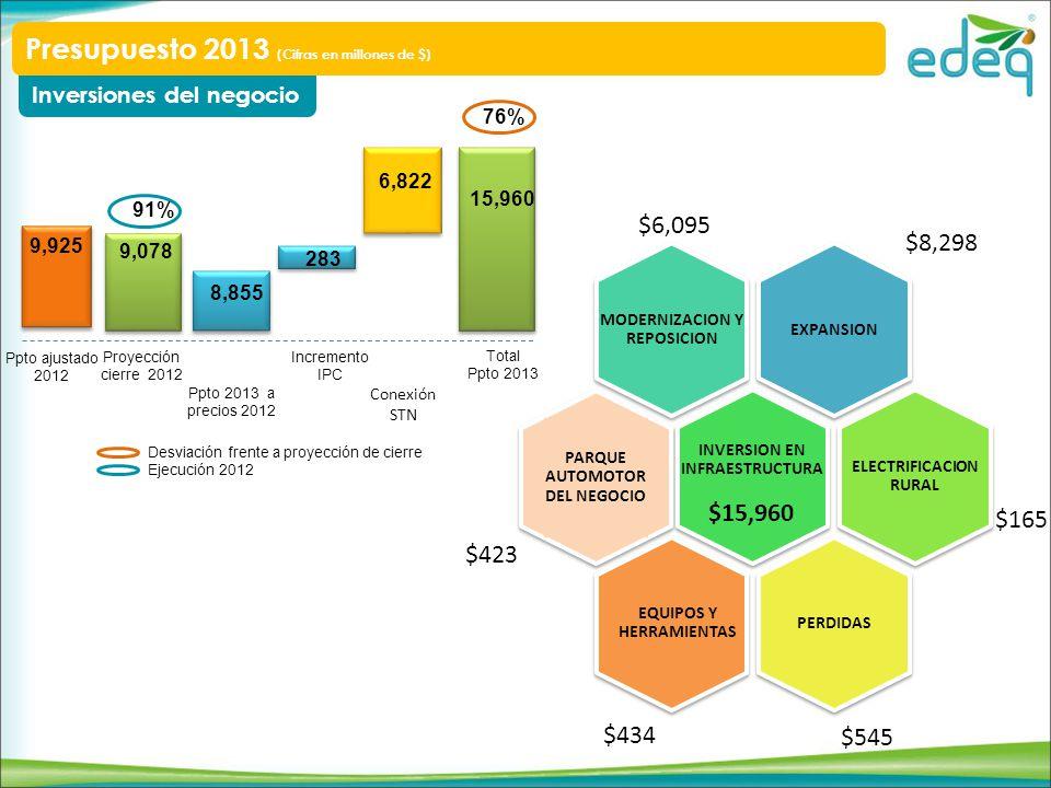 Proyección cierre 2012 Ppto 2013 a precios 2012 EXPANSION MODERNIZACION Y REPOSICION INVERSION EN INFRAESTRUCTURA ELECTRIFICACION RURAL PERDIDAS EQUIPOS Y HERRAMIENTAS Inversiones del negocio Presupuesto 2013 (Cifras en millones de $) $6,095 $8,298 $165 $15,960 $423 PARQUE AUTOMOTOR DEL NEGOCIO $545 8,855 9,078 283 Incremento IPC $434 Conexión STN 6,822 15,960 Total Ppto 2013 76% Ppto ajustado 2012 9,925 91% Desviación frente a proyección de cierre Ejecución 2012