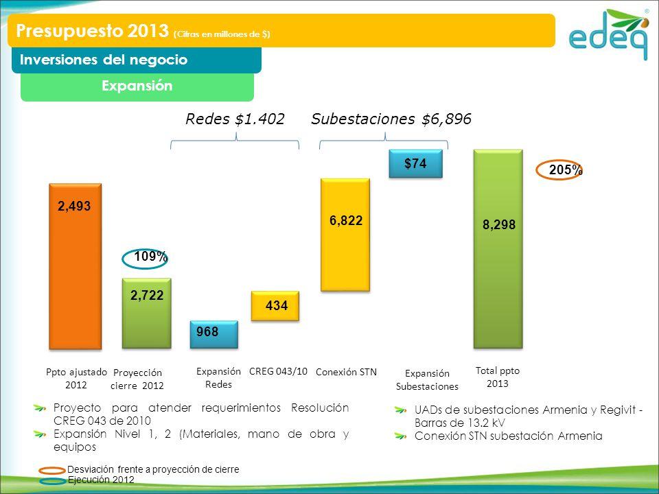 Expansión Inversiones del negocio Presupuesto 2013 (Cifras en millones de $) Proyecto para atender requerimientos Resolución CREG 043 de 2010 Expansión Nivel 1, 2 (Materiales, mano de obra y equipos UADs de subestaciones Armenia y Regivit - Barras de 13.2 kV Conexión STN subestación Armenia Proyección cierre 2012 2,722 968 434 8,298 Expansión Redes CREG 043/10 Conexión STN Redes $1.402 $74 Expansión Subestaciones 6,822 Total ppto 2013 Subestaciones $6,896 205% Ppto ajustado 2012 2,493 109% Desviación frente a proyección de cierre Ejecución 2012