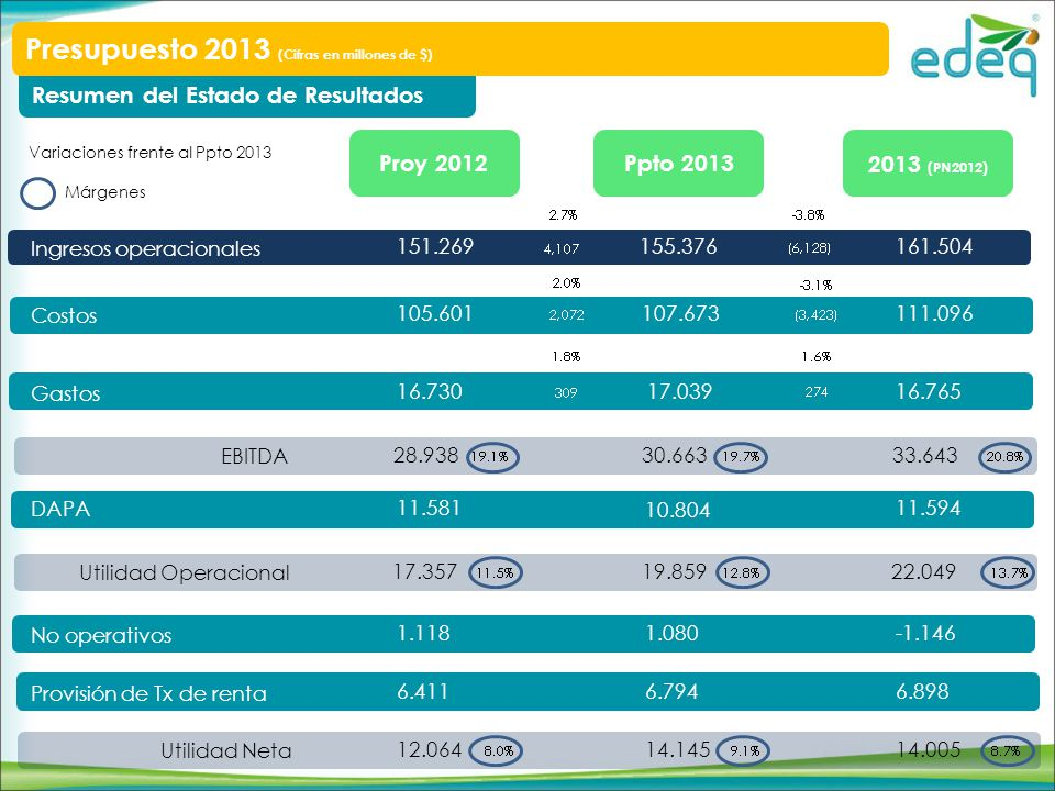 Resumen del Estado de Resultados Presupuesto 2013 (Cifras en millones de $) Ingresos operacionales Costos Gastos DAPA No operativos Provisión de Tx de renta Utilidad Neta 2013 (PN2012) Ppto 2013Proy 2012 161.504 111.096 16.765 11.594 -1.146 6.898 14.005 155.376 107.673 17.039 10.804 1.080 6.794 14.145 151.269 105.601 16.730 11.581 1.118 6.411 12.064 EBITDA 33.64330.66328.938 Utilidad Operacional 22.04919.85917.357 Variaciones frente al Ppto 2013 Márgenes