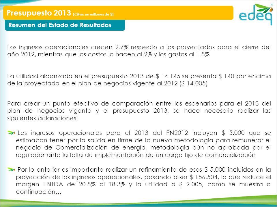 Resumen del Estado de Resultados – Refinando el PN Vigente Presupuesto 2013 (Cifras en millones de $) Ingresos operacionales Costos Gastos DAPA No operativos Provisión de Tx de renta Utilidad Neta 2013 (PN2012) Ppto 2013Proy 2012 156.504 111.096 16.765 11.594 -1.146 6.898 9.005 155.376 107.673 17.039 10.804 1.080 6.794 14.145 151.269 105.601 16.730 11.581 1.118 6.411 12.064 EBITDA 28.64330.66328.938 Utilidad Operacional 17.04919.85917.357 Variaciones frente al Ppto 2013 Márgenes