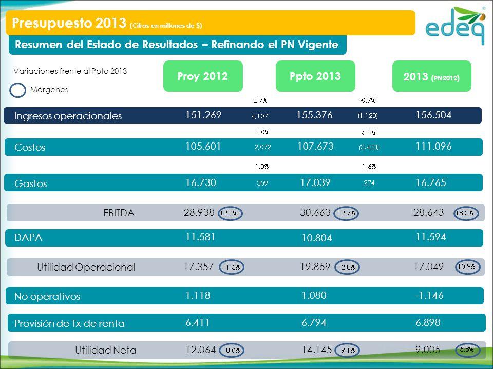 Personal vinculado a través de la modalidad de término fijo Evolución años 2011,2012 y 2013 Servicios personales U.