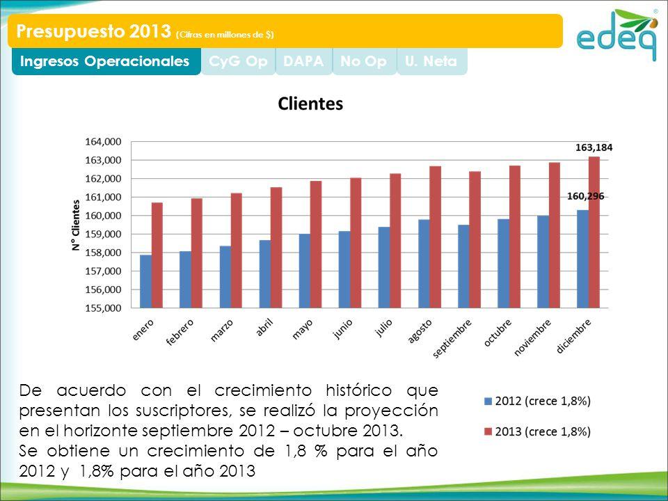 U. NetaNo OpDAPACyG OpIngresos Operacionales Presupuesto 2013 (Cifras en millones de $) De acuerdo con el crecimiento histórico que presentan los susc