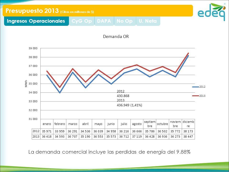 La demanda comercial incluye las perdidas de energía del 9.88% U.