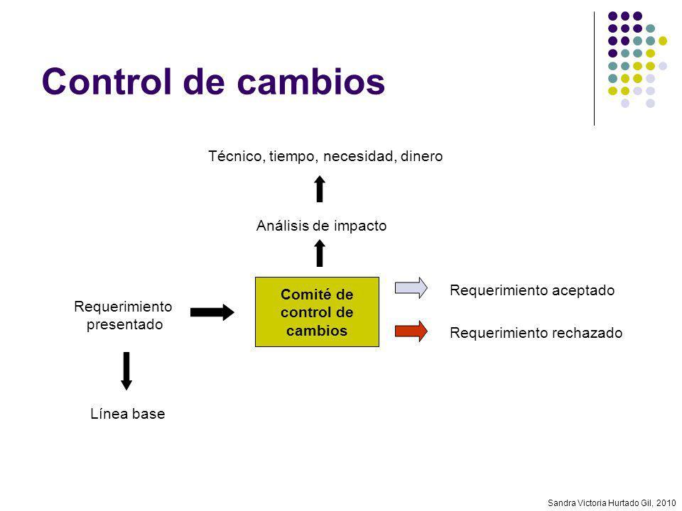 Sandra Victoria Hurtado Gil, 2010 Control de cambios Comité de control de cambios Análisis de impacto Técnico, tiempo, necesidad, dinero Requerimiento
