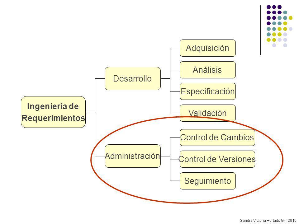 Sandra Victoria Hurtado Gil, 2010 Ingeniería de Requerimientos Especificación Validación Análisis Adquisición Desarrollo Administración Control de Ver