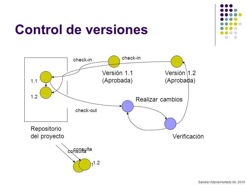 Sandra Victoria Hurtado Gil, 2010 Control de versiones Repositorio del proyecto Versión 1.1 (Aprobada) 1.1 check-in check-out Realizar cambios consult