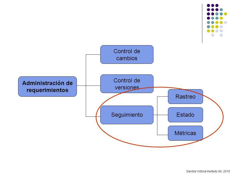 Sandra Victoria Hurtado Gil, 2010 Administración de requerimientos Control de cambios Control de versiones Seguimiento Rastreo Estado Métricas