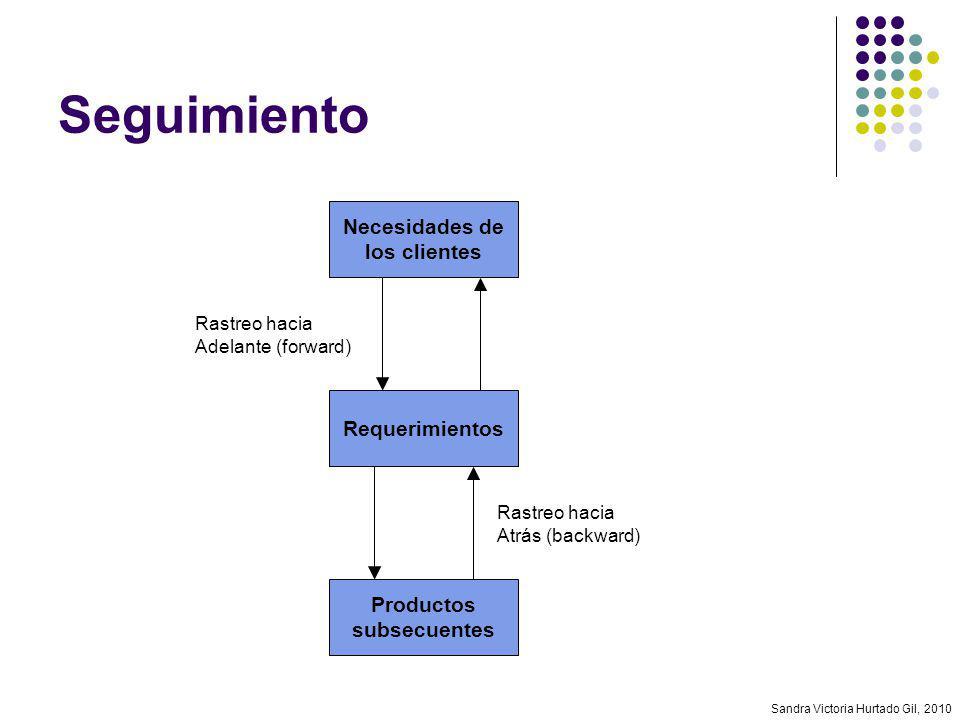 Sandra Victoria Hurtado Gil, 2010 Seguimiento Necesidades de los clientes Requerimientos Productos subsecuentes Rastreo hacia Adelante (forward) Rastr