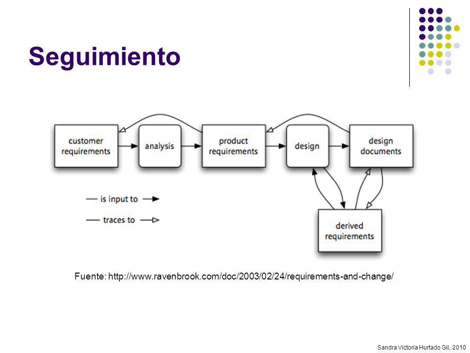 Sandra Victoria Hurtado Gil, 2010 Seguimiento Fuente: http://www.ravenbrook.com/doc/2003/02/24/requirements-and-change/