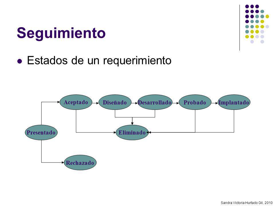 Sandra Victoria Hurtado Gil, 2010 Seguimiento Presentado Rechazado Aceptado Eliminado DiseñadoDesarrolladoProbadoImplantado Estados de un requerimient