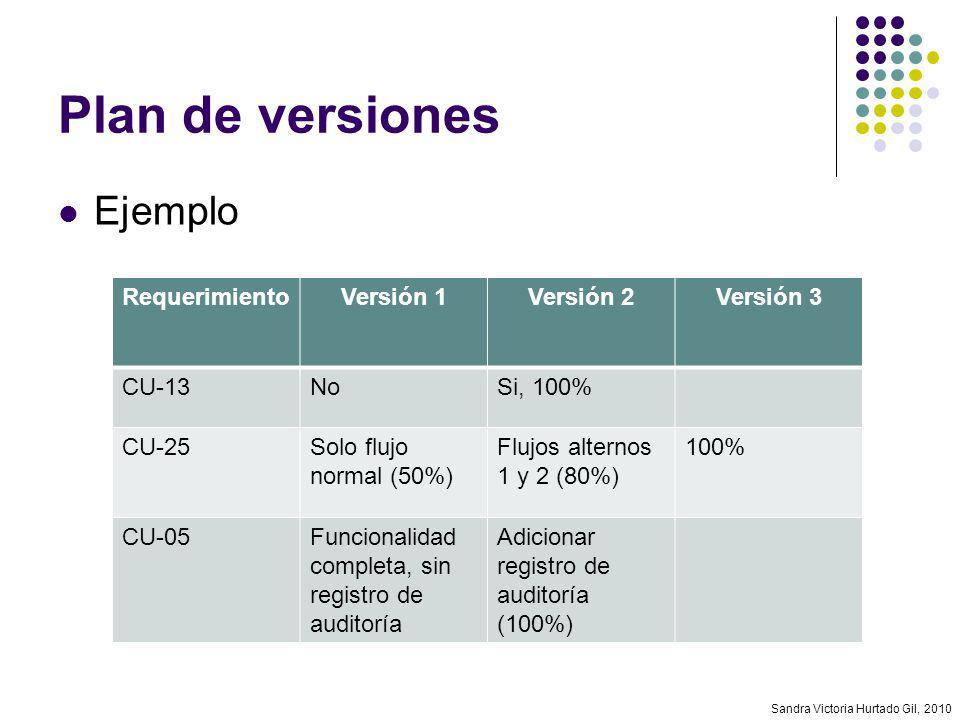 Sandra Victoria Hurtado Gil, 2010 Plan de versiones Ejemplo RequerimientoVersión 1Versión 2Versión 3 CU-13NoSi, 100% CU-25Solo flujo normal (50%) Fluj