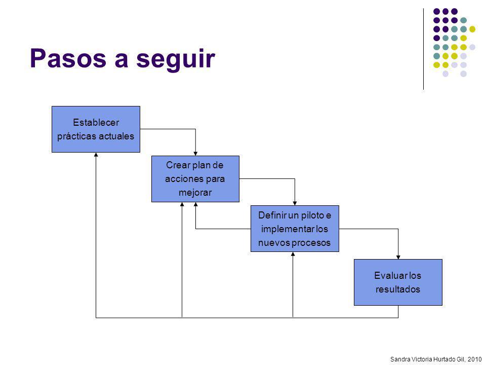 Sandra Victoria Hurtado Gil, 2010 Pasos a seguir Establecer prácticas actuales Crear plan de acciones para mejorar Definir un piloto e implementar los