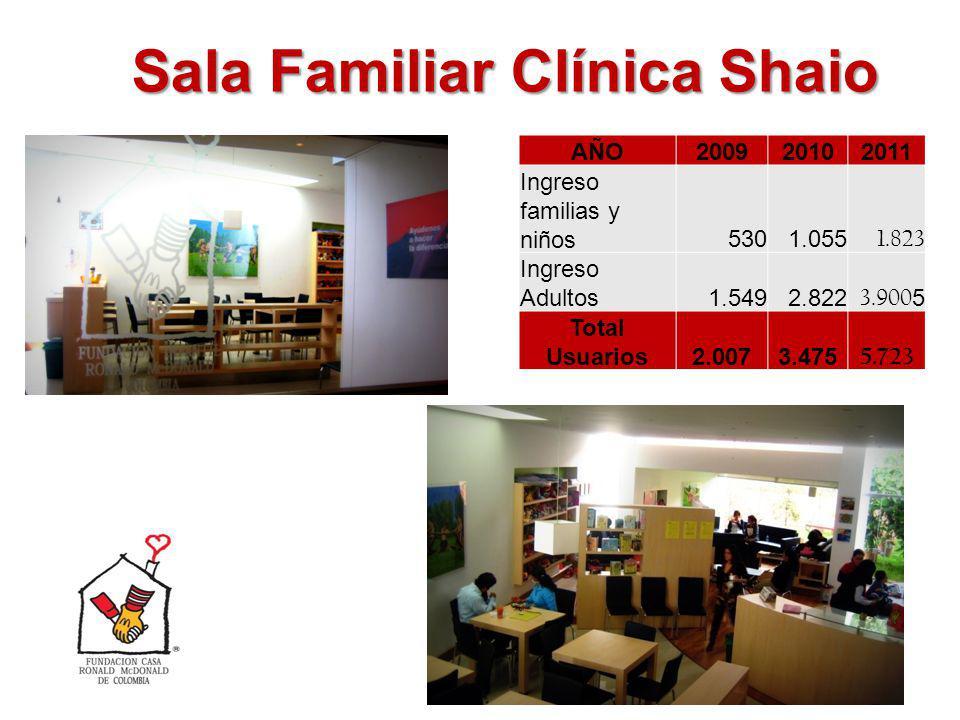 Sala Familiar Clínica Shaio 14 AÑO200920102011 Ingreso familias y niños5301.055 1.823 Ingreso Adultos1.5492.822 3.900 5 Total Usuarios2.0073.475 5.723