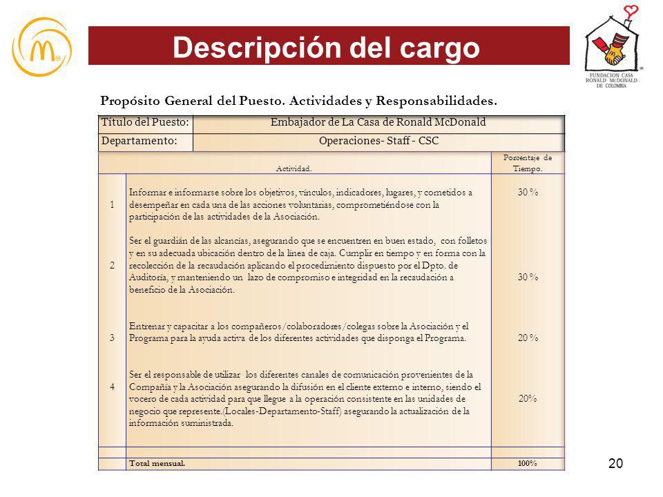 Descripción del cargo 20 Propósito General del Puesto. Actividades y Responsabilidades.