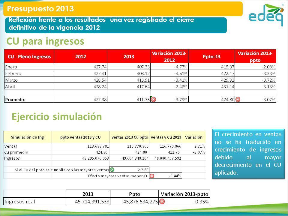 CU para ingresos Ejercicio simulación El crecimiento en ventas no se ha traducido en crecimiento de ingresos debido al mayor decrecimiento en el CU aplicado.
