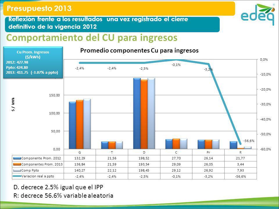 Comportamiento del CU para ingresos D.