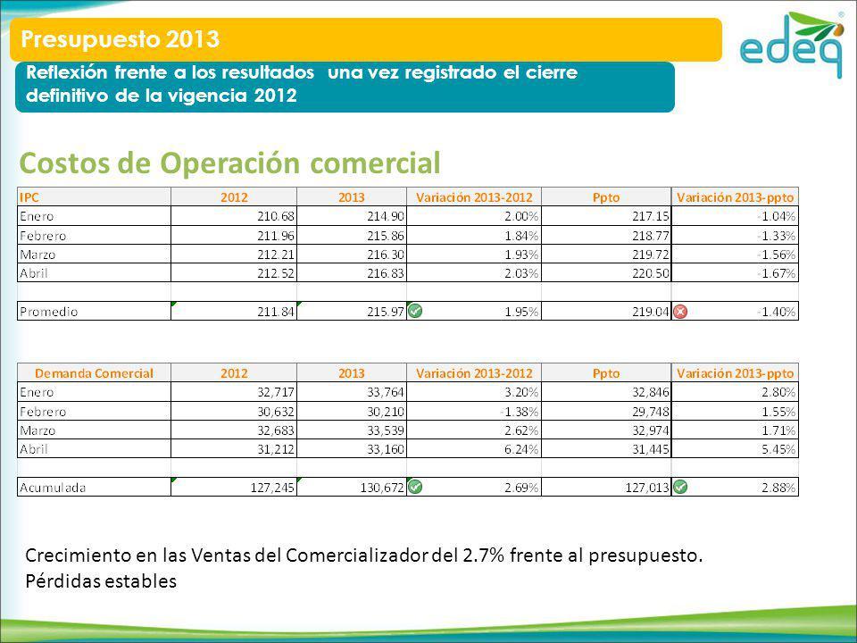 Costos de Operación comercial Crecimiento en las Ventas del Comercializador del 2.7% frente al presupuesto.