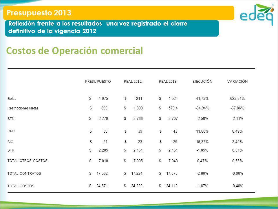 Costos de Operación comercial PRESUPUESTOREAL 2012REAL 2013EJECUCIÓNVARIACIÓN Bolsa $ 1.075 $ 211 $ 1.52441,73%623,84% Restricciones Netas $ 890 $ 1.803 $ 579,4-34,94%-67,86% STN $ 2.779 $ 2.766 $ 2.707-2,58%-2,11% CND $ 38 $ 39 $ 4311,80%8,49% SIC $ 21 $ 23 $ 2516,87%8,49% STR $ 2.205 $ 2.164 -1,85%0,01% TOTAL OTROS COSTOS $ 7.010 $ 7.005 $ 7.0430,47%0,53% TOTAL CONTRATOS $ 17.562 $ 17.224 $ 17.070-2,80%-0,90% TOTAL COSTOS $ 24.571 $ 24.229 $ 24.112-1,87%-0,48% Presupuesto 2013 Reflexión frente a los resultados una vez registrado el cierre definitivo de la vigencia 2012