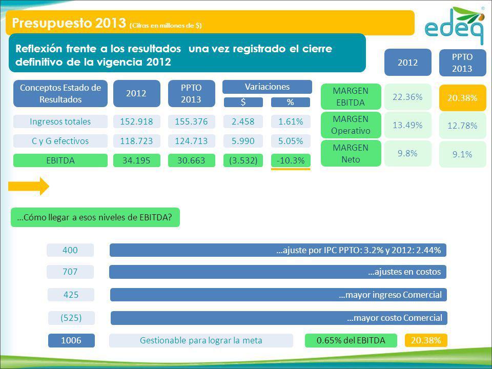 Conceptos Estado de Resultados Ingresos totales C y G efectivos EBITDA 2012 152.918 118.723 34.195 PPTO 2013 155.376 124.713 30.663 Variaciones 2.458 5.990 (3.532) 1.61% 5.05% -10.3% $ % MARGEN EBITDA MARGEN Operativo MARGEN Neto 2012 PPTO 2013 22.36% 13.49% 9.8% 19.73% 12.78% 9.1% 400…ajuste por IPC PPTO: 3.2% y 2012: 2.44% 707…ajustes en costos 425…mayor ingreso Comercial (525)…mayor costo Comercial 1006Gestionable para lograr la meta …Cómo llegar a esos niveles de EBITDA.