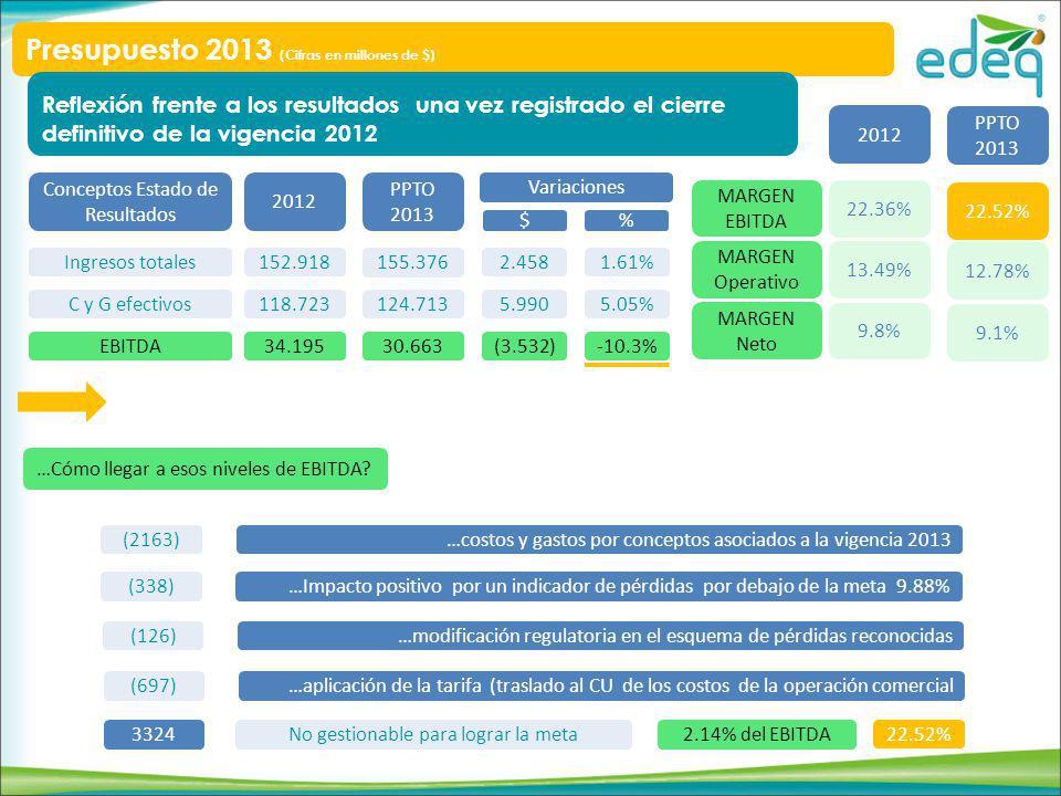 Conceptos Estado de Resultados Ingresos totales C y G efectivos EBITDA 2012 152.918 118.723 34.195 PPTO 2013 155.376 124.713 30.663 Variaciones 2.458 5.990 (3.532) 1.61% 5.05% -10.3% $ % MARGEN EBITDA MARGEN Operativo MARGEN Neto 2012 PPTO 2013 22.36% 13.49% 9.8% 19.73% 12.78% 9.1% (2163)…costos y gastos por conceptos asociados a la vigencia 2013 (338)…Impacto positivo por un indicador de pérdidas por debajo de la meta 9.88% (126)…modificación regulatoria en el esquema de pérdidas reconocidas (697)…aplicación de la tarifa (traslado al CU de los costos de la operación comercial 3324No gestionable para lograr la meta …Cómo llegar a esos niveles de EBITDA.