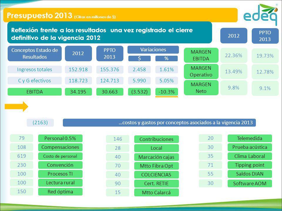 Conceptos Estado de Resultados Ingresos totales C y G efectivos EBITDA 2012 152.918 118.723 34.195 PPTO 2013 155.376 124.713 30.663 Variaciones 2.458 5.990 (3.532) 1.61% 5.05% -10.3% $ % MARGEN EBITDA MARGEN Operativo MARGEN Neto 2012 PPTO 2013 22.36% 13.49% 9.8% 19.73% 12.78% 9.1% (2163)…costos y gastos por conceptos asociados a la vigencia 2013 79 Personal 0.5% 108 Compensaciones 619 Costo de personal 230 Convención 100 Procesos TI 100 Lectura rural 150 Red óptima 146 Contribuciones 28 Local 40 Marcación cajas 70 Mtto Fibra Opt 40 COLCIENCIAS 90 Cert.