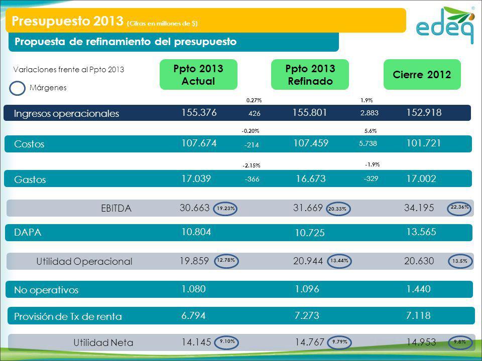 Ingresos operacionales Costos Gastos DAPA No operativos Provisión de Tx de renta Utilidad Neta Ppto 2013 Refinado Ppto 2013 Actual 155.801 107.459 16.673 10.725 1.096 7.273 14.767 155.376 107.674 17.039 10.804 1.080 6.794 14.145 EBITDA 31.66930.663 Utilidad Operacional 20.94419.859 Variaciones frente al Ppto 2013 Márgenes 19.23% 13.44% 9.10% 9.79% 20.33% 12.78% 0.27% -0.20% -2.15% -1.9% 5.6% 1.9% 426 2.883 -214 5.738 -366 -329 Propuesta de refinamiento del presupuesto Presupuesto 2013 (Cifras en millones de $) Cierre 2012 152.918 101.721 17.002 13.565 1.440 7.118 14.953 34.195 20.630 22,36% 13.5% 9.8%