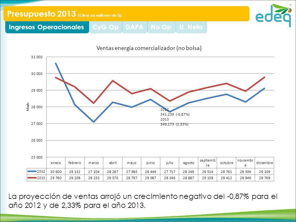 U. NetaNo OpDAPACyG OpIngresos Operacionales Presupuesto 2013 (Cifras en millones de $) La proyección de ventas arrojó un crecimiento negativo del -0,