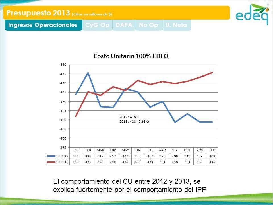 U. NetaNo OpDAPACyG OpIngresos Operacionales Presupuesto 2013 (Cifras en millones de $) El comportamiento del CU entre 2012 y 2013, se explica fuertem