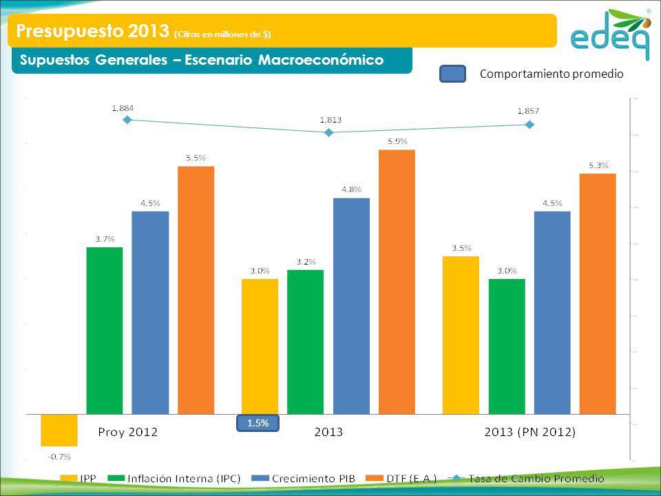 Supuestos Generales – Escenario Macroeconómico Presupuesto 2013 (Cifras en millones de $) 1.5% Comportamiento promedio