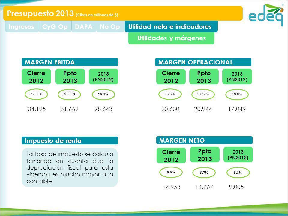 Utilidades y márgenes Utilidad neta e indicadoresNo OpDAPACyG OpIngresos Presupuesto 2013 (Cifras en millones de $) Cierre 2012 Ppto 2013 2013 (PN2012) 22.36% 20.33%18.3% MARGEN EBITDA 28.64331.66934.195 Ppto 2013 2013 (PN2012) 9.8% 9.7%5.8% MARGEN NETO 9.00514.76714.953 Ppto 2013 2013 (PN2012) 13.5% 13.44%10.9% MARGEN OPERACIONAL 17.04920.94420.630 Impuesto de renta La tasa de impuesto se calcula teniendo en cuenta que la depreciación fiscal para esta vigencia es mucho mayor a la contable Cierre 2012