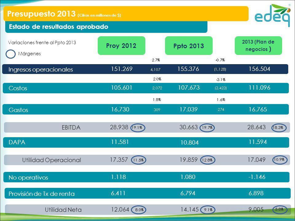 Estado de resultados aprobado Presupuesto 2013 (Cifras en millones de $) Ingresos operacionales Costos Gastos DAPA No operativos Provisión de Tx de renta Utilidad Neta 2013 (Plan de negocios ) Ppto 2013Proy 2012 156.504 111.096 16.765 11.594 -1.146 6.898 9.005 155.376 107.673 17.039 10.804 1.080 6.794 14.145 151.269 105.601 16.730 11.581 1.118 6.411 12.064 EBITDA 28.64330.66328.938 Utilidad Operacional 17.04919.85917.357 Variaciones frente al Ppto 2013 Márgenes