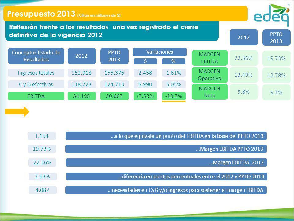Reflexión frente a los resultados una vez registrado el cierre definitivo de la vigencia 2012 Conceptos Estado de Resultados Ingresos totales C y G efectivos EBITDA 2012 152.918 118.723 34.195 PPTO 2013 155.376 124.713 30.663 Variaciones 2.458 5.990 (3.532) 1.61% 5.05% -10.3% $ % MARGEN EBITDA MARGEN Operativo MARGEN Neto 2012 PPTO 2013 22.36% 13.49% 9.8% 19.73% 12.78% 9.1% 1.154…a lo que equivale un punto del EBITDA en la base del PPTO 2013 19.73%…Margen EBITDA PPTO 2013 22.36%…Margen EBITDA 2012 2.63%…diferencia en puntos porcentuales entre el 2012 y PPTO 2013 4.082…necesidades en CyG y/o ingresos para sostener el margen EBITDA Presupuesto 2013 (Cifras en millones de $)