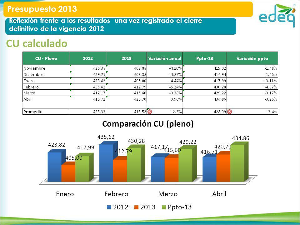 CU calculado Presupuesto 2013 Reflexión frente a los resultados una vez registrado el cierre definitivo de la vigencia 2012