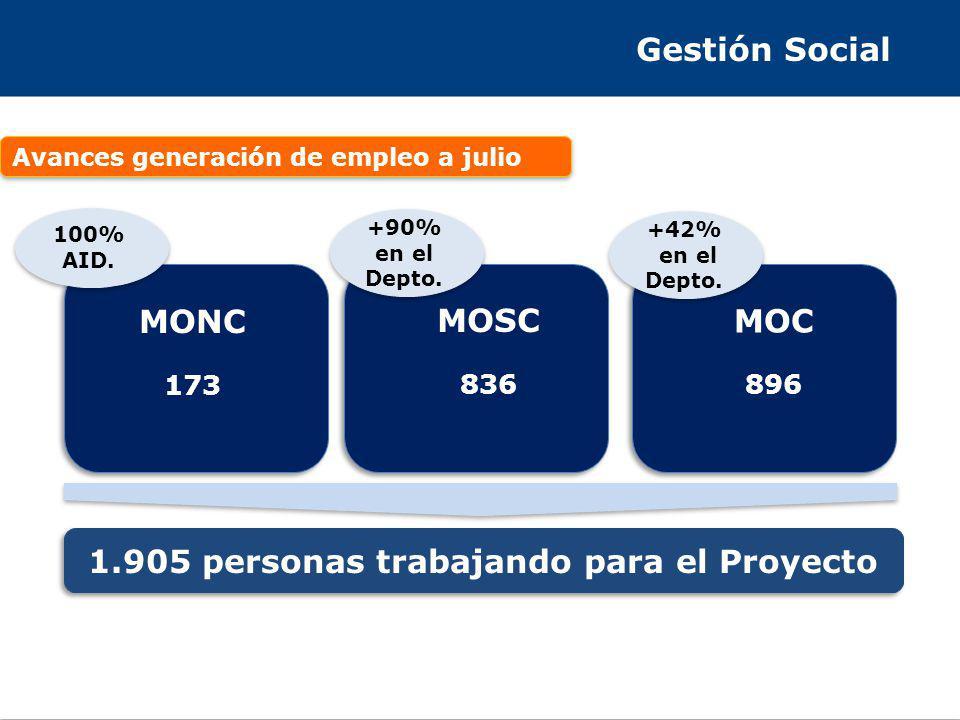 Gestión Social Avances generación de empleo a julio 1.905 personas trabajando para el Proyecto MONC 173 MOSC 836 MOC 896 100% AID.