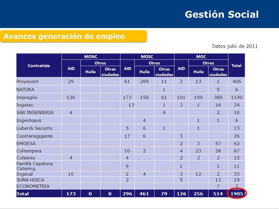 Gestión Social Mano de Obra No Calificada 100% MONC contratada en el AID Datos julio de 2011 MUNICIPIOPROYECONTIMPREGILO SAR INGENIERIA INGECALCOLSERESCONSOLIDADO META % LOGROS % GIGANTE859 10380 43 46,24 AGRADO10424 56 37 32,37 GARZON625 132 17 18,50 ALTAMIRA20 2 1 1,16 PAICOL20 2 1 1,16 TESALIA10 1 1 0,58 TOTAL291264104173 100