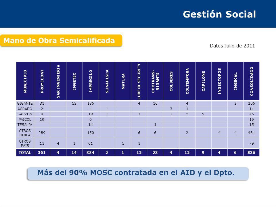 Gestión Social Mano de Obra Semicalificada Más del 90% MOSC contratada en el AID y el Dpto.