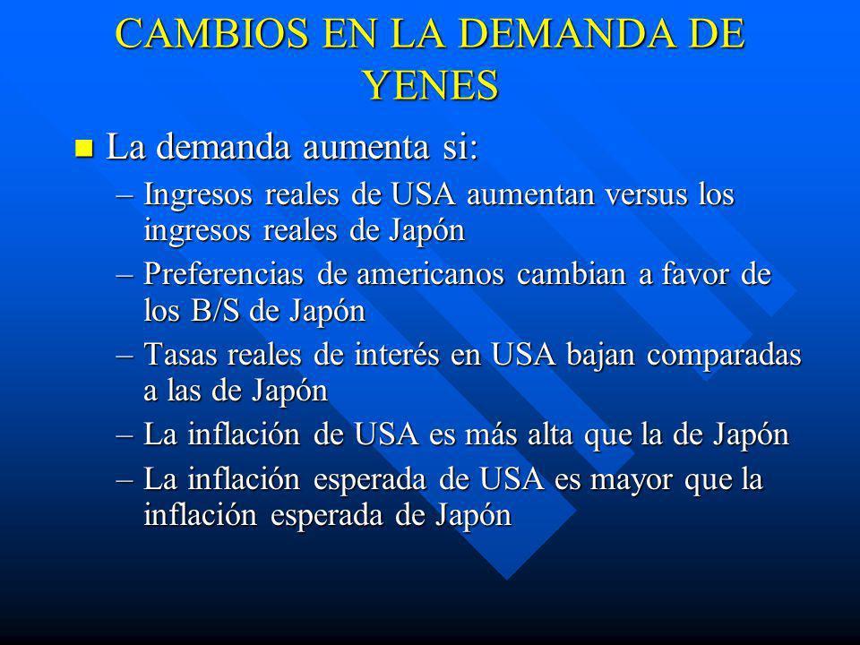 CAMBIOS EN LA DEMANDA DE YENES La demanda aumenta si: La demanda aumenta si: –Ingresos reales de USA aumentan versus los ingresos reales de Japón –Preferencias de americanos cambian a favor de los B/S de Japón –Tasas reales de interés en USA bajan comparadas a las de Japón –La inflación de USA es más alta que la de Japón –La inflación esperada de USA es mayor que la inflación esperada de Japón